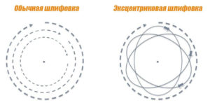 Схема работы эксцентриковых (орбитальных) шлифовальных машин